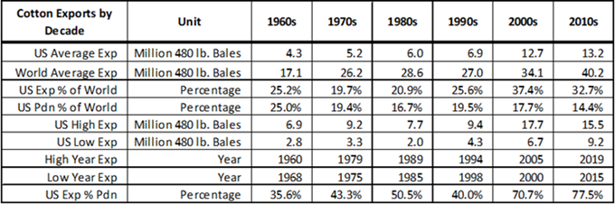 Table 1. US and World Cotton Export Statistics by decade